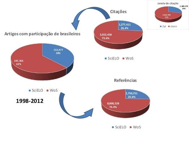 152,477 38% 247,356 62% Artigos com participa��o de brasileiros SciELO WoS 2,750,751 25.6% 8,008,528 74.4% Refer�ncias Sci...
