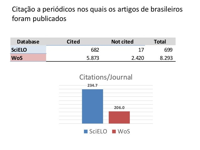 Database Cited Not cited Total SciELO 682 17 699 WoS 5.873 2.420 8.293 234.7 206.0 Citations/Journal SciELO WoS Cita��o a ...