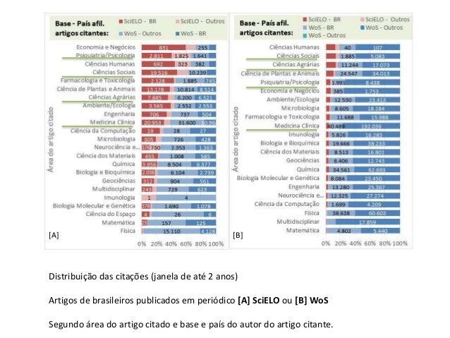 [A] [B] Distribui��o das cita��es (janela de at� 2 anos) Artigos de brasileiros publicados em peri�dico [A] SciELO ou [B] ...