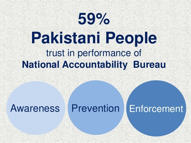 Awareness Prevention Enforcement 59% Pakistani People trust in performance of National Accountability Bureau