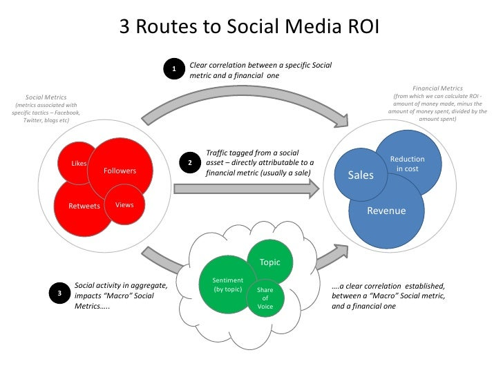 3 Routes to Social Media ROI<br />Clear correlation between a specific Social metric and a financial  one<br />1<br />Fina...