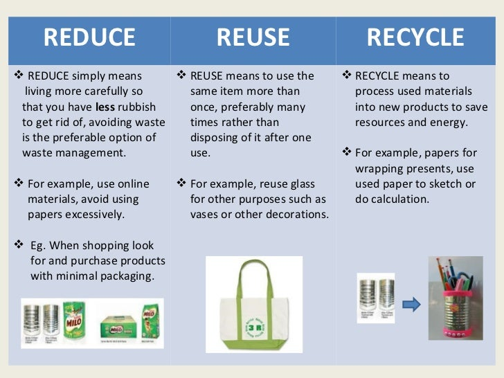 The 'Reduce, Reuse, Recycle' Waste Hierarchy