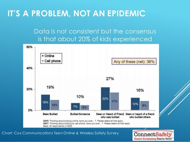 IT'S A PROBLEM, NOT AN EPIDEMIC Chart: Cox Communications Teen Online & Wireless Safety Survey Data is not consistent but ...