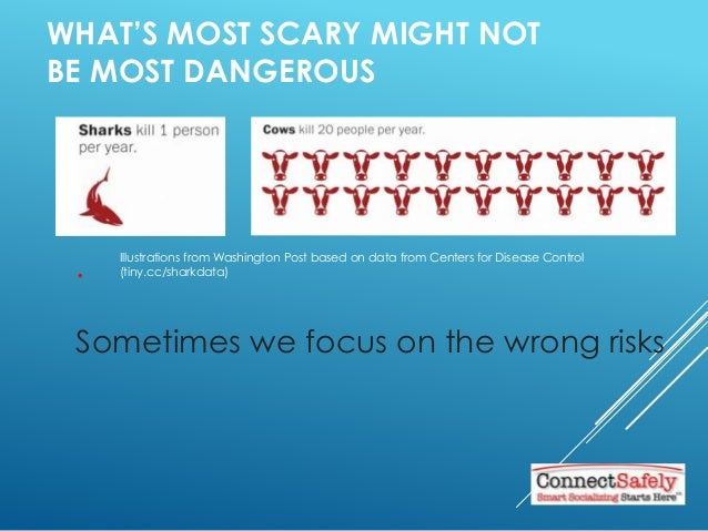 . Sometimes we focus on the wrong risks WHAT'S MOST SCARY MIGHT NOT BE MOST DANGEROUS Illustrations from Washington Post b...