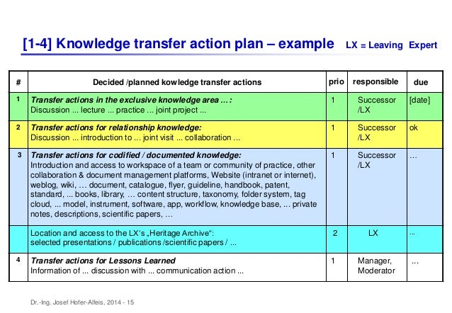 Knowledge Transition Plan Template. sanitized knowledge transfer ...
