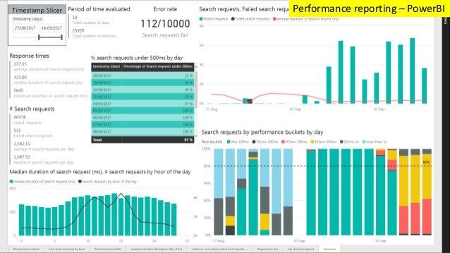 Performance reporting – PowerBI