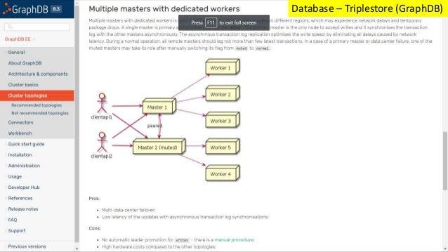 Database – Triplestore (GraphDB)