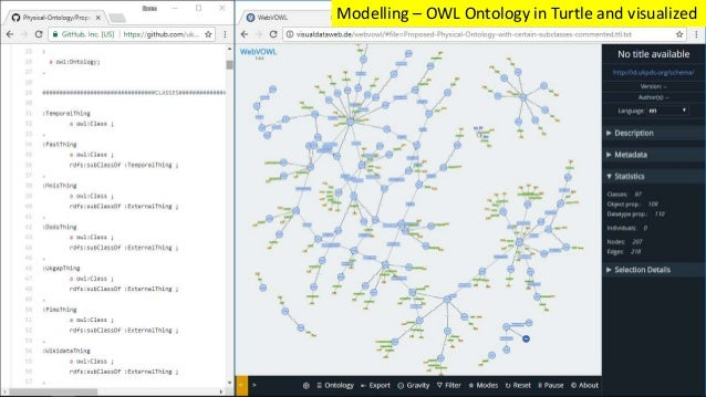Modelling – OWL Ontology in Turtle and visualized