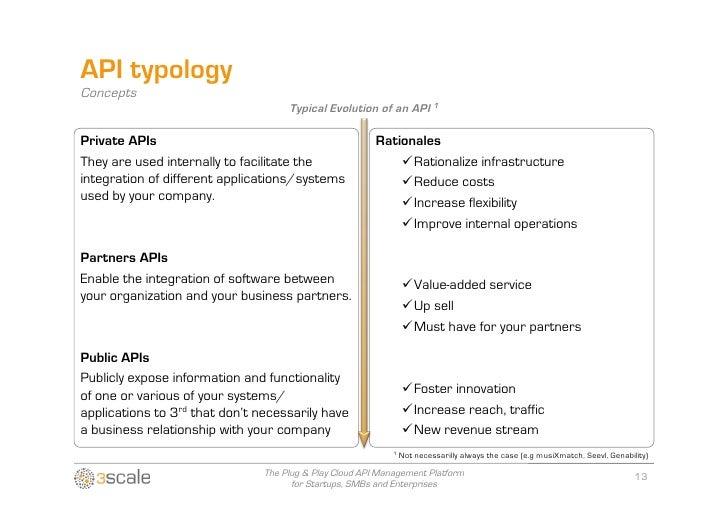 APIs for Biz Dev 2 0 - Which Business Model?