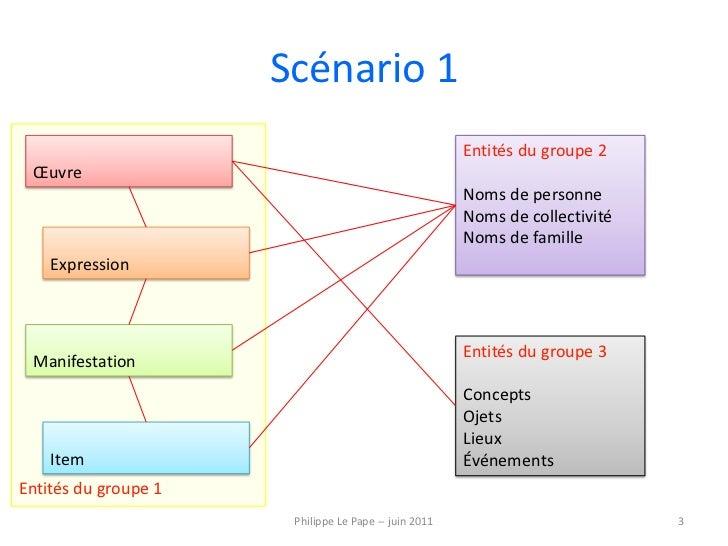 Entités du groupe 1<br />Scénario 1<br />Entités du groupe 2<br />Noms de personne<br />Noms de collectivité<br />Noms de ...