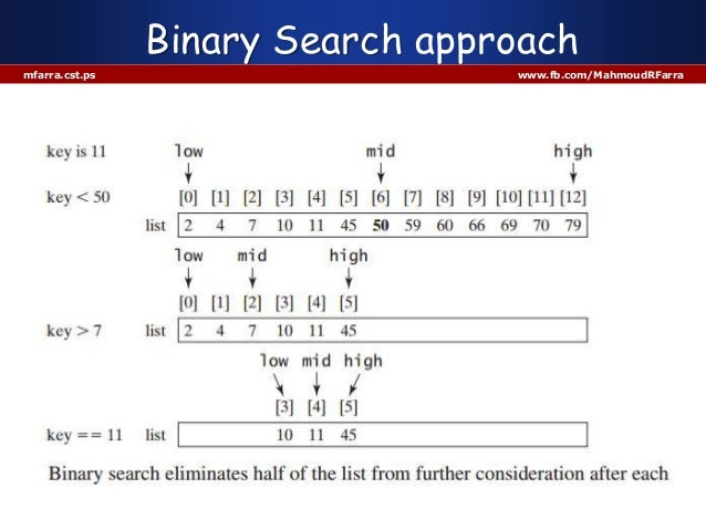 Binary search algorithm - Algorithms and Data Structures ...