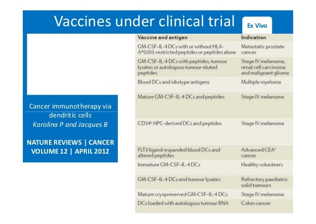 Vaccines under clinical trial Ex Vivo Cancer immunotherapy via dendritic cells Karolina P and Jacques B NATURE REVIEWS | C...