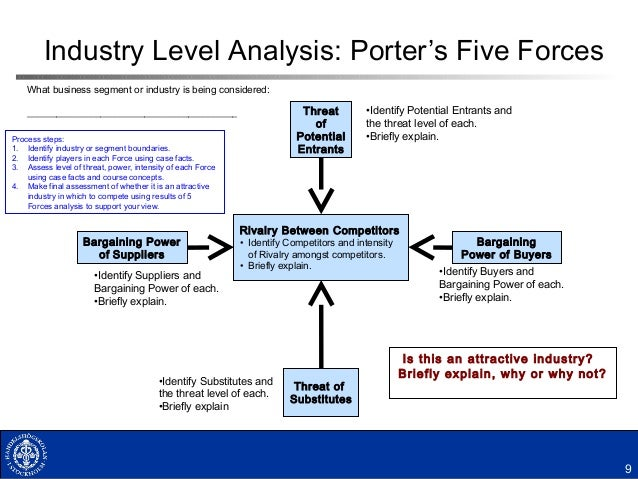 porter five forces analysis and bargaining Amazoncom inc five forces analysis (porter's model) is shown in this e-commerce case study on competition, buyers, suppliers, substitutes, & new entrants.