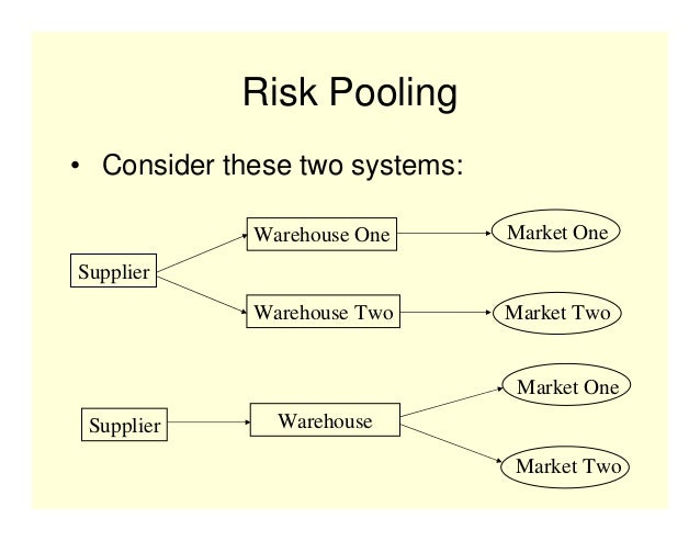 thesis on supply chain risk management Supply chain, risk exposure, risk management, risk handling, supply chain risk this master thesis presents a model, a check list, which maps and highlights companies' weaknesses and strengths within the areas of risk exposure, risk the thesis has been performed at the division of engineering logistics at.