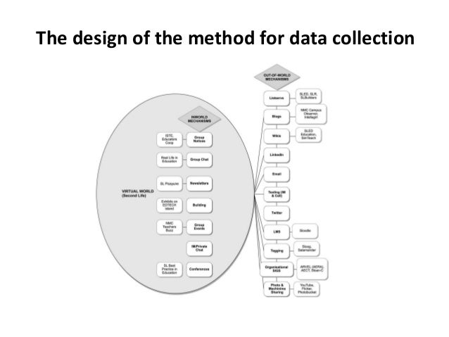 The design of the method for data collection
