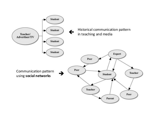Historical communication pattern  in teaching and media  Communication pattern  using social networks    