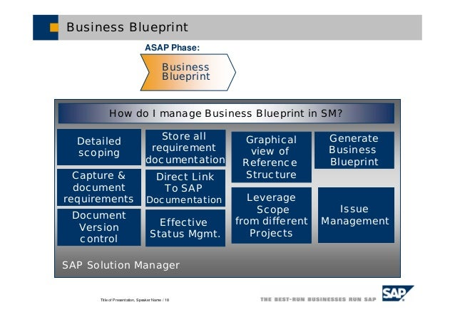 Sap solution manager 18 title of presentation speaker name 18 business blueprint issue management detailed scoping capture document requirements sap solution manager malvernweather