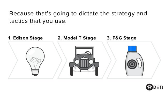Because that's going to dictate the strategy and tactics that you use. 1. Edison Stage 2. Model T Stage 3. P&G Stage