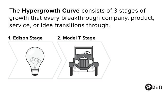 1. Edison Stage 2. Model T Stage The Hypergrowth Curve consists of 3 stages of growth that every breakthrough company, pro...