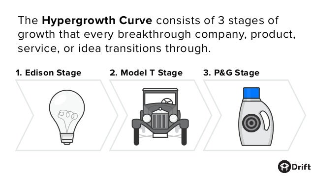 1. Edison Stage 2. Model T Stage 3. P&G Stage The Hypergrowth Curve consists of 3 stages of growth that every breakthrough...