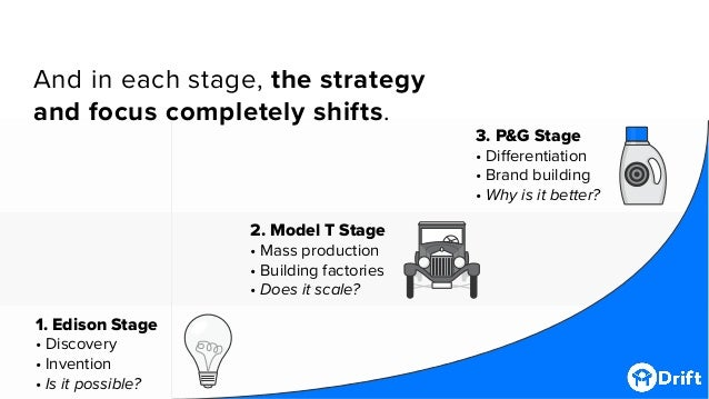 1. Edison Stage • Discovery • Invention • Is it possible? 2. Model T Stage • Mass production • Building factories • Does i...