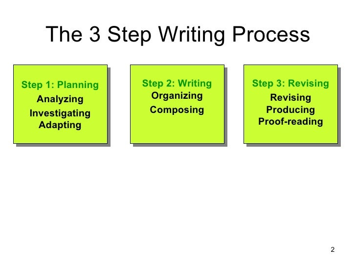 phase 3 of the 3x3 writing process begins with