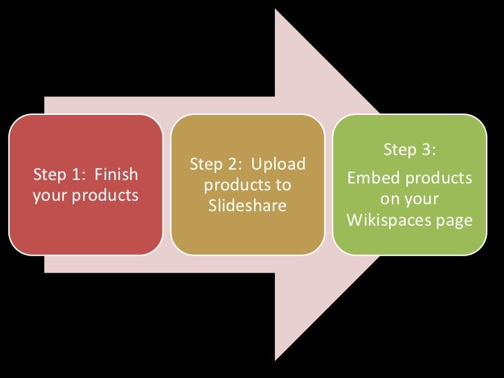 Step 3:                 Step 2: UploadStep 1: Finish                    Embed products                   products toyour p...