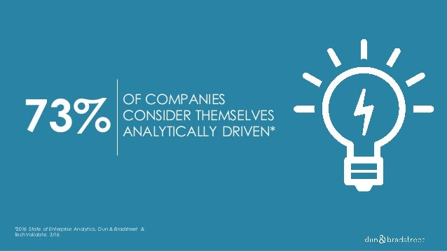 73% OF COMPANIES CONSIDER THEMSELVES ANALYTICALLY DRIVEN* *2016 State of Enterprise Analytics, Dun & Bradstreet & TechVali...