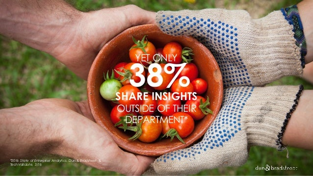 YET ONLY 38%SHARE INSIGHTS OUTSIDE OF THEIR DEPARTMENT* *2016 State of Enterprise Analytics, Dun & Bradstreet & TechValida...