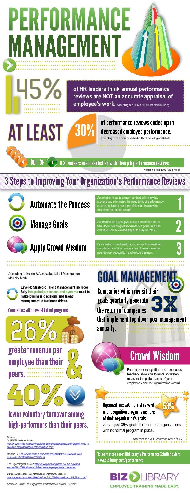 of HR leaders think annual performance                                                               reviews are NOT an ac...