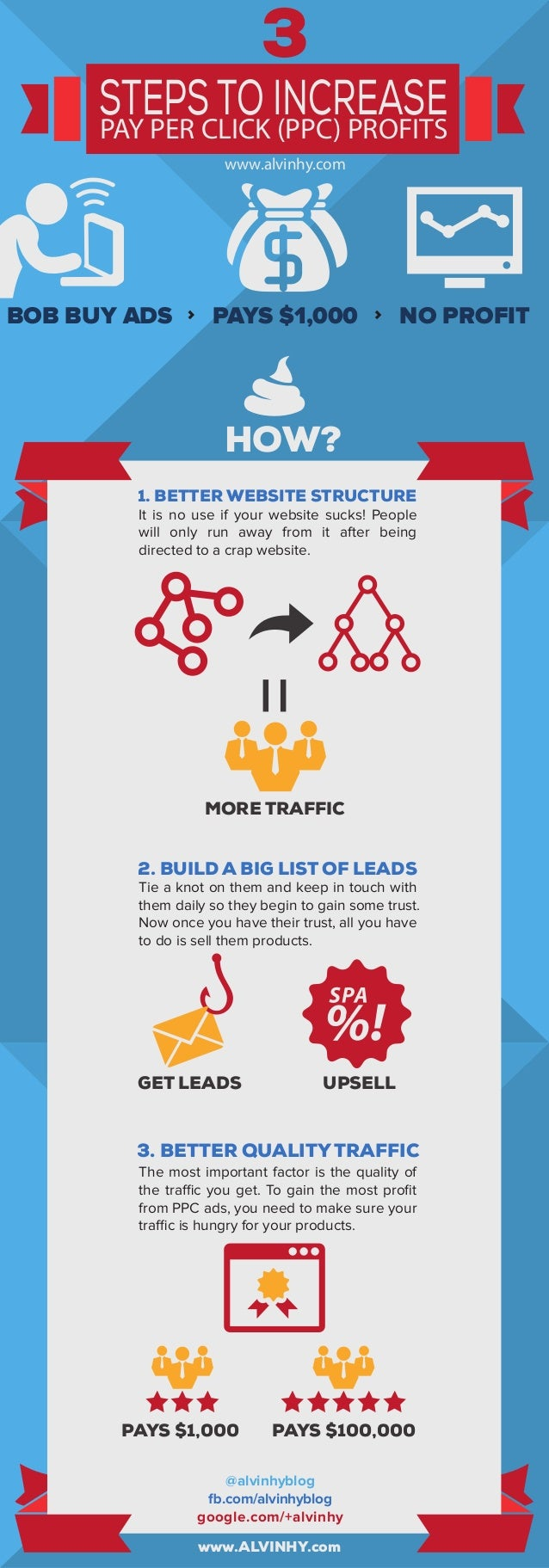 1. BETTER WEBSITE STRUCTURE MORE TRAFFIC GET LEADS PAYS $1,000 www.ALVINHY.com UPSELL www.alvinhy.com 3 HOW? BOB BUY ADS P...
