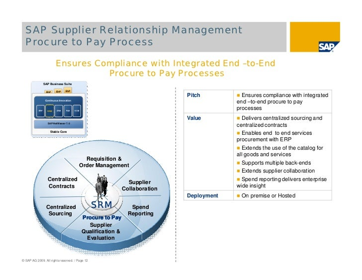 supplier relationship management for the supply Commitment to do more in the area of supplier relationship management and for all the right reasons: supply risk exposure 2 supplier management is not a new topic.