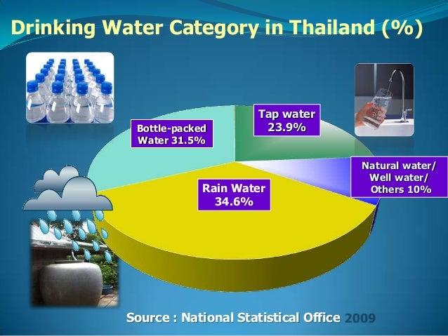 Thailand Natural Resources