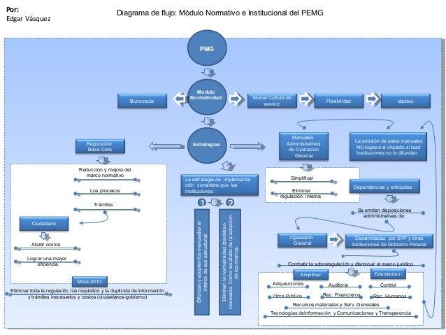 PMG Modulo Normatividad Nueva Cultura de servicio Burocracia Flexibilidad rápidez Regulación Base Cero Reducción y mejora ...