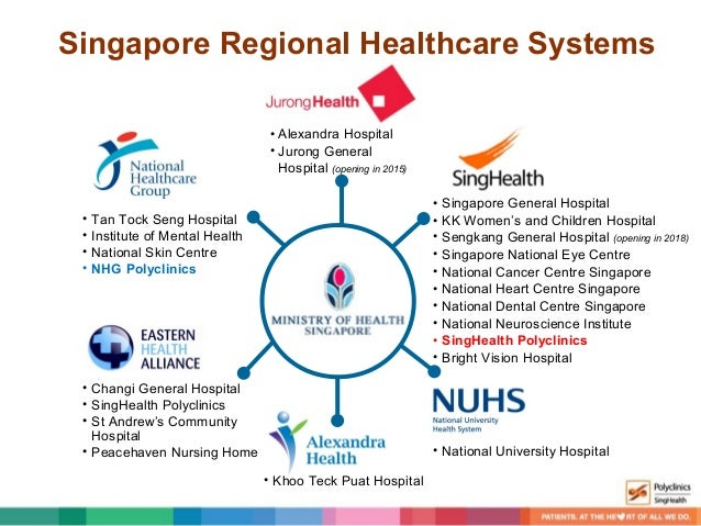 Real Time Research in a Singapore Public Primary Care ...
