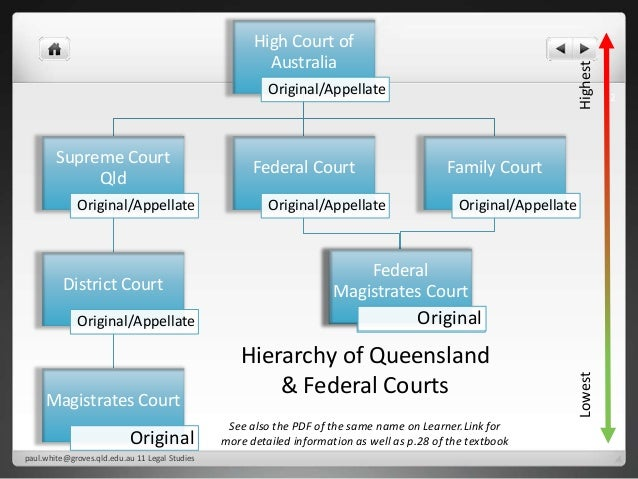 the judiciary system in australia strengths Federalism - frequently asked questions what are the strengths and weaknesses of federalism who does what in the australian federal system.