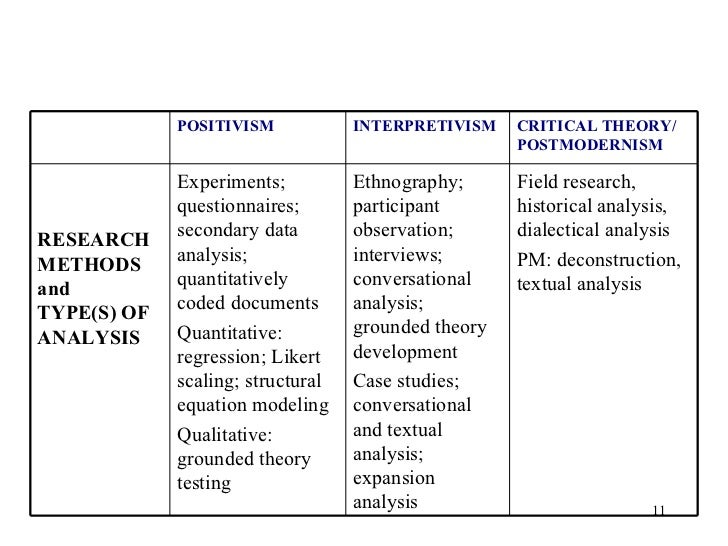 exploring research methodologies positivism and interpretivism The research paradigm – methodology, epistemology and ontology  research paradigm – methodology, epistemology and  the research paradigm – methodology.
