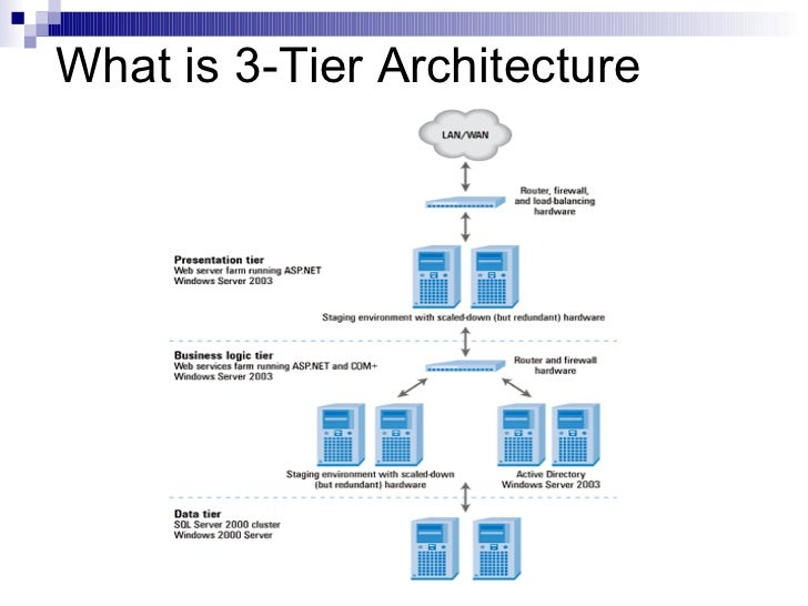 Tier 3 for Architecture 1 tiers