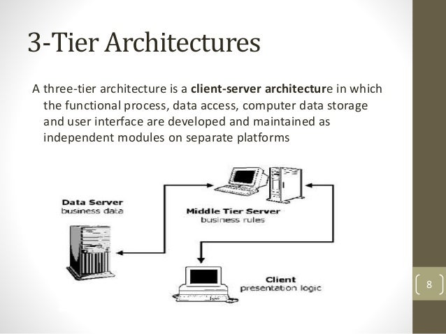 three tier architecture diagram image collections