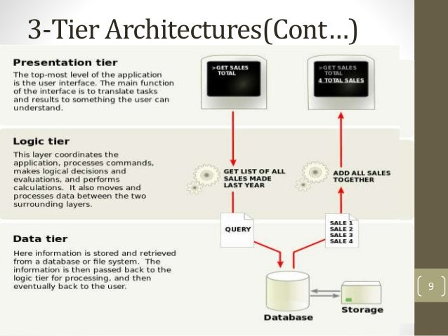 3 Tier Architecture Diagram Powerpoint Circuit Diagram Symbols