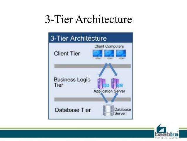 Three Tiered Architecture: 3 Tier Architecture