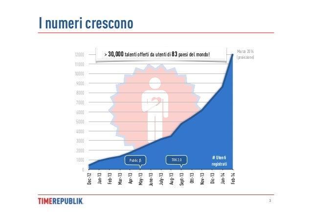 TIMEREPUBLIK (dati e statistiche) @Marzo 2014 Slide 3