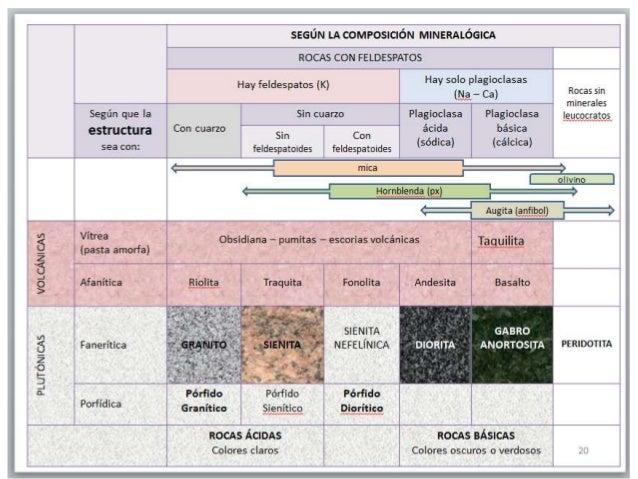 3 tipos de granitos ornamentales for Tipos de granitos