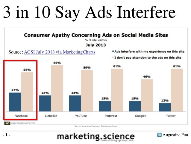 Augustine Fou- 1 - 6 in 10 Ignore Ads 3 in 10 Say Ads Interfere - 1 - Source: ACSI July 2013 via MarketingCharts