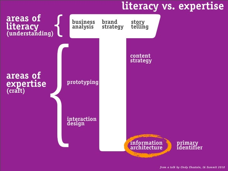 literacy vs. expertise                       T areas of literacy      { (understanding)                    business       ...
