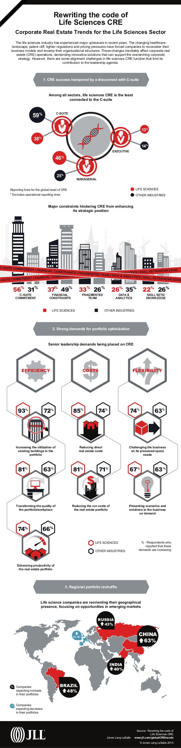 © Jones Lang LaSalle 2014 Rewriting the code of Life Sciences CRE Corporate Real Estate Trends for the Life Sciences Secto...