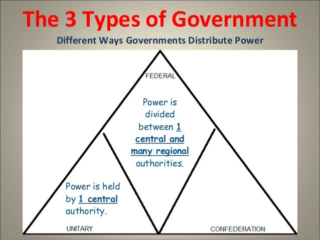3 types of government compare contrast simple Types of contrast