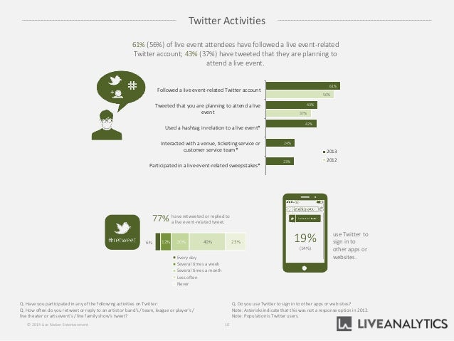 Twitter Activities Q. Have you participatedin any of the following activities on Twitter: Q. How often do you retweet or r...