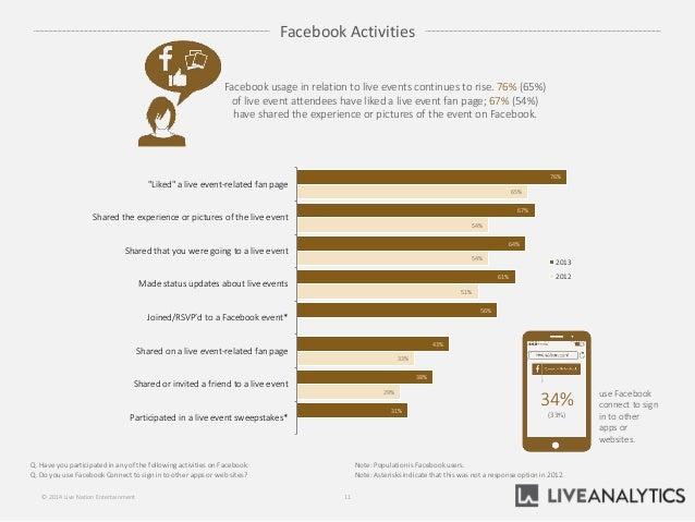 Facebook Activities Q. Have you participatedin any of the following activities on Facebook: Q. Do you use Facebook Connect...