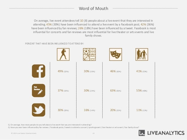 49% (32%) 30% (19%) 46% (30%) 41% (33%) Word of Mouth Q. On average, how many people do you tell about a live event that y...